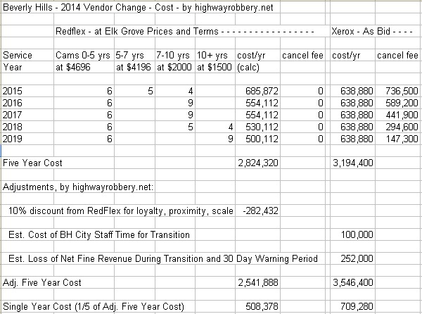 Beverly Hills 2014 contract cost comparison