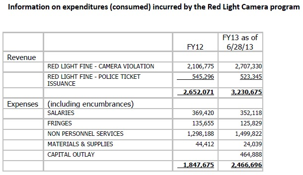 San Francisco red light cameras profit summary